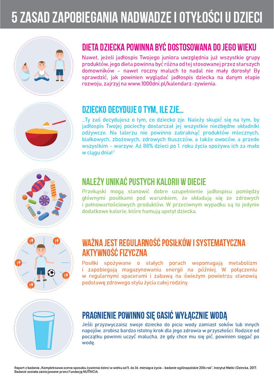 5_zasad_zapobiegania_nadwadze_i_otylosci_u_dzieci (1)